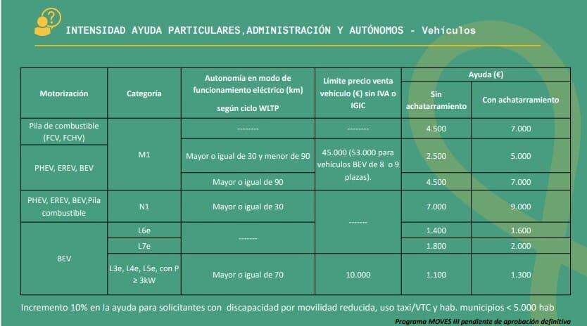 Plan-MOVES-III-ayudas-monetarias